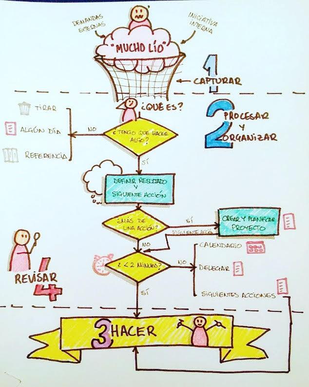Método GTD esquema básico